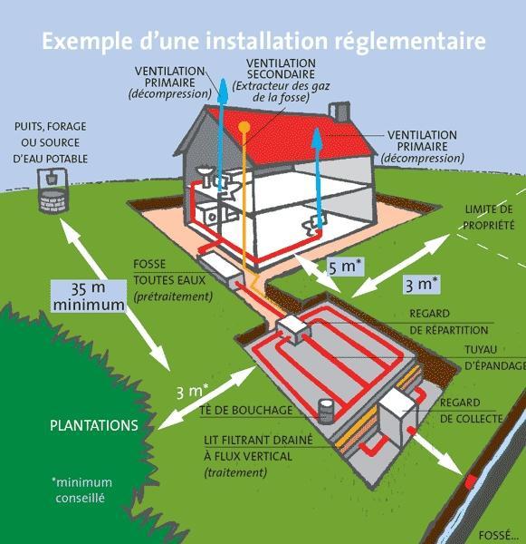 Service eau potable saint fraimbault de pri res site - Norme fosse septique ...
