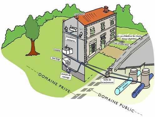 Assainissement gometz le ch tel site officiel de la commune - Evacuation eaux usees maison ...